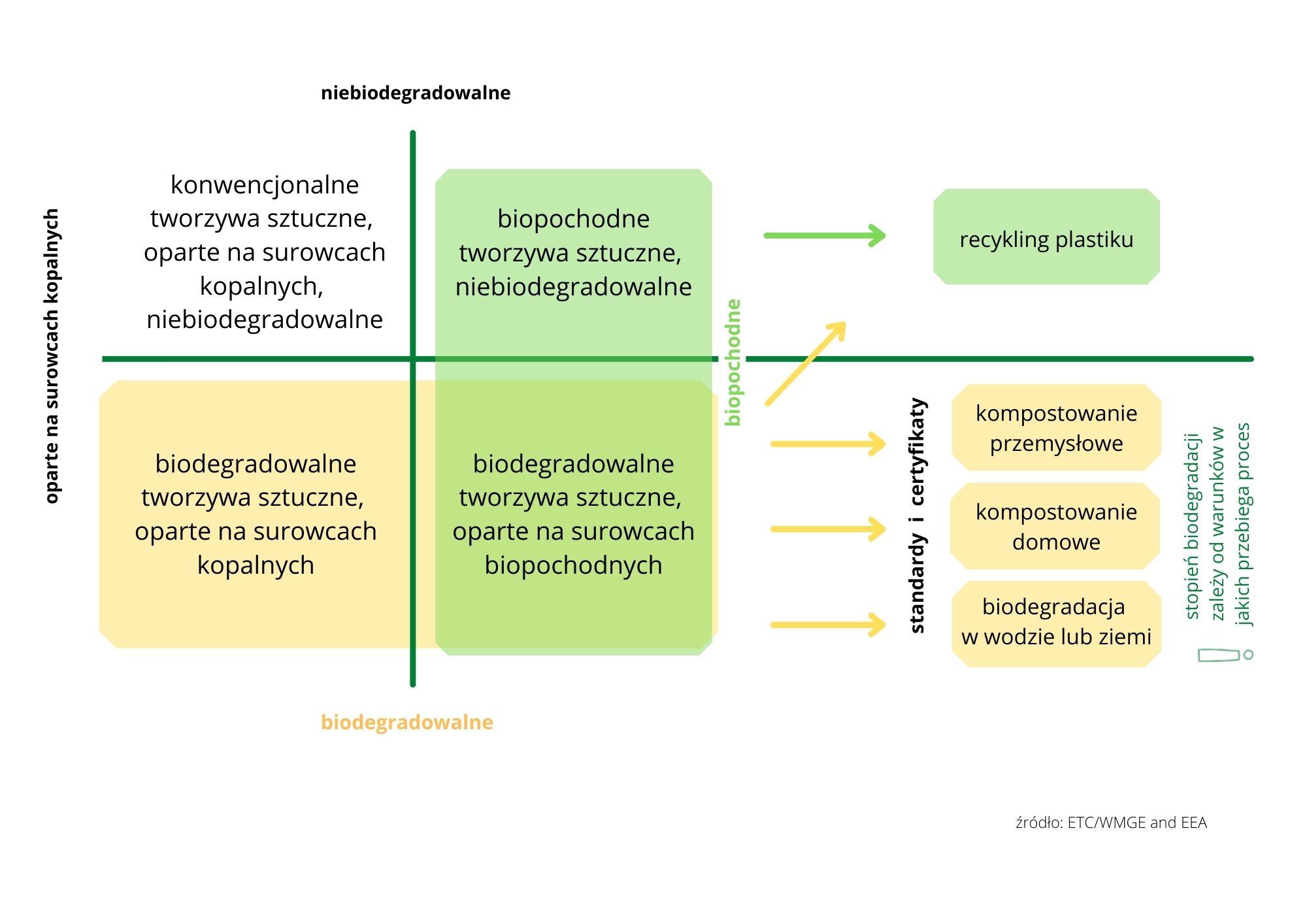 Materiały ulegające biodegradacji, kompostowaniu orazmateriały biopochodne