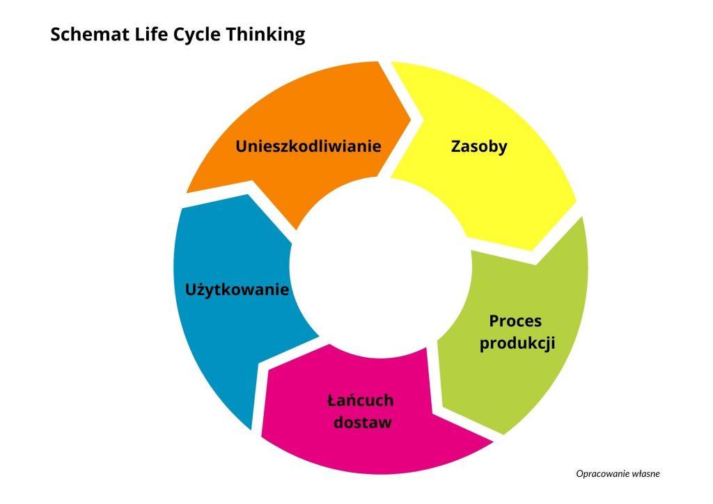 Cykl życia produktu