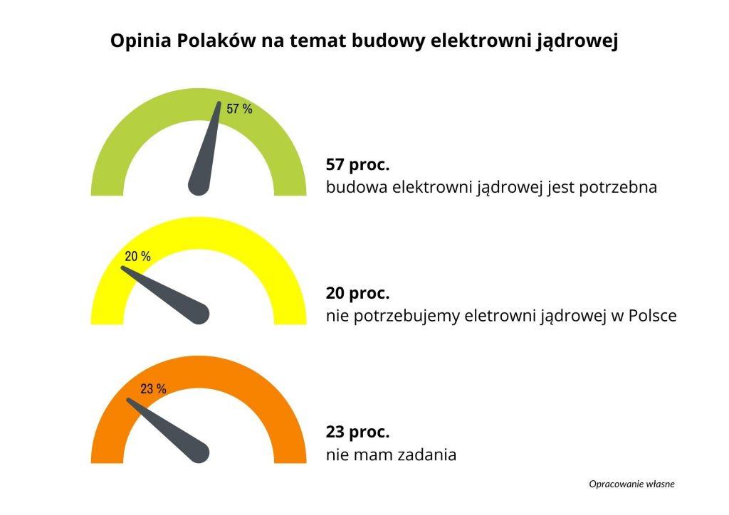 Opinia Polaków odnośnie budowy elektrowni atomowej wkraju Przemysł iŚrodowisko