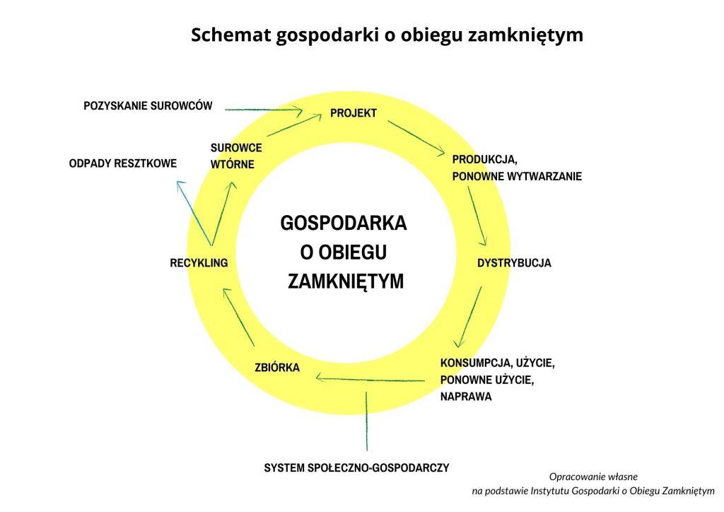 Schemat GOZ Przemysł iŚrodowisko