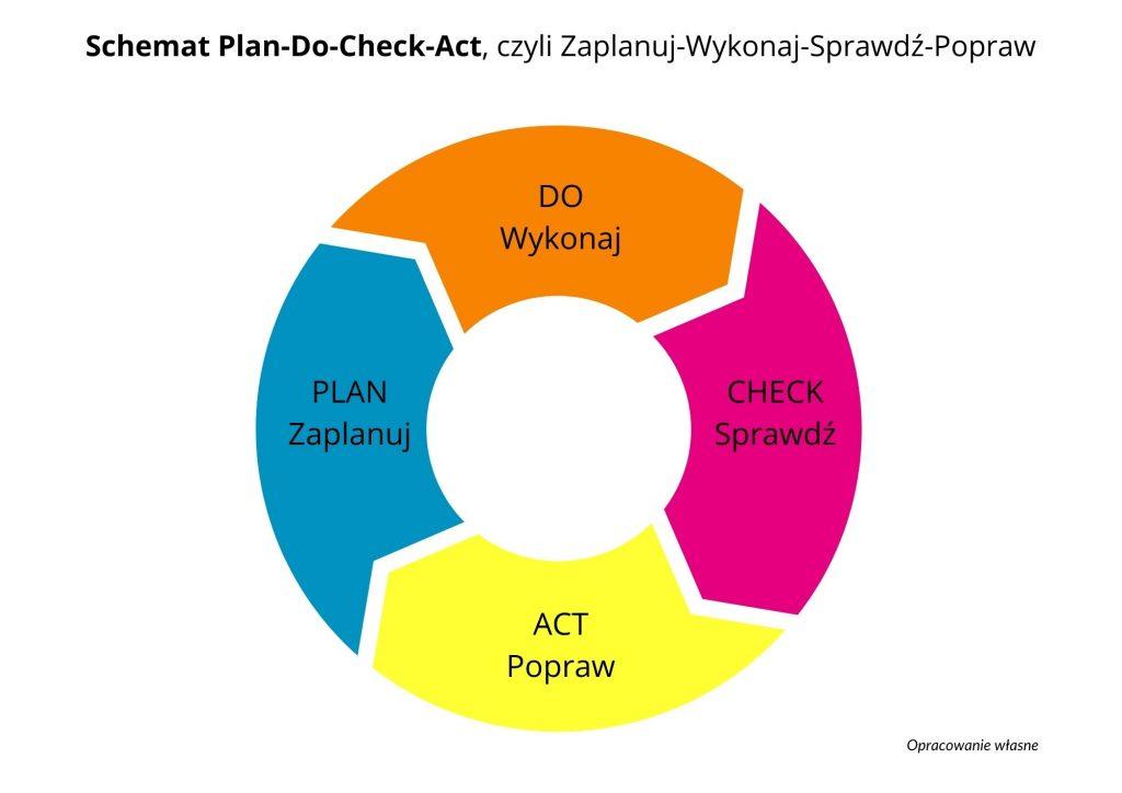 cykl PDCA (Plan-Do-Check-ACT)