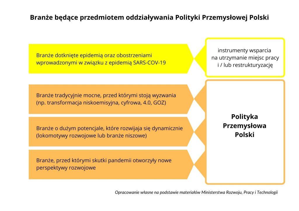 Główne branże przemysłu ujęte wPolityce Przemysłowej Polski Przemysł iŚrodowisko