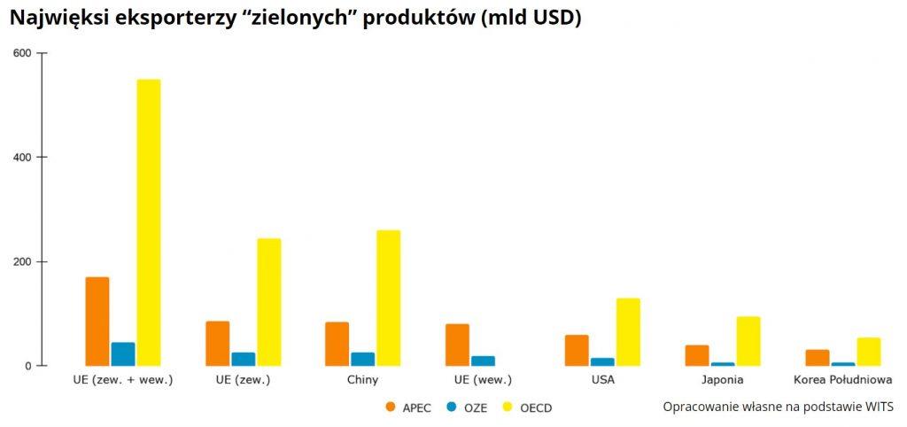 Eksport zielonych produktów zświecie Przemysł iŚrodowisko