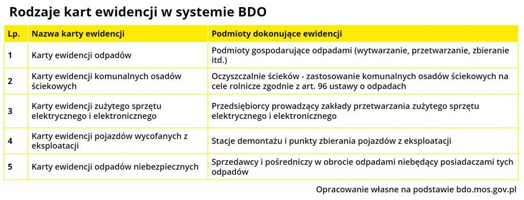 Rodzaje kart wBDO Przemysł iŚrodowisko