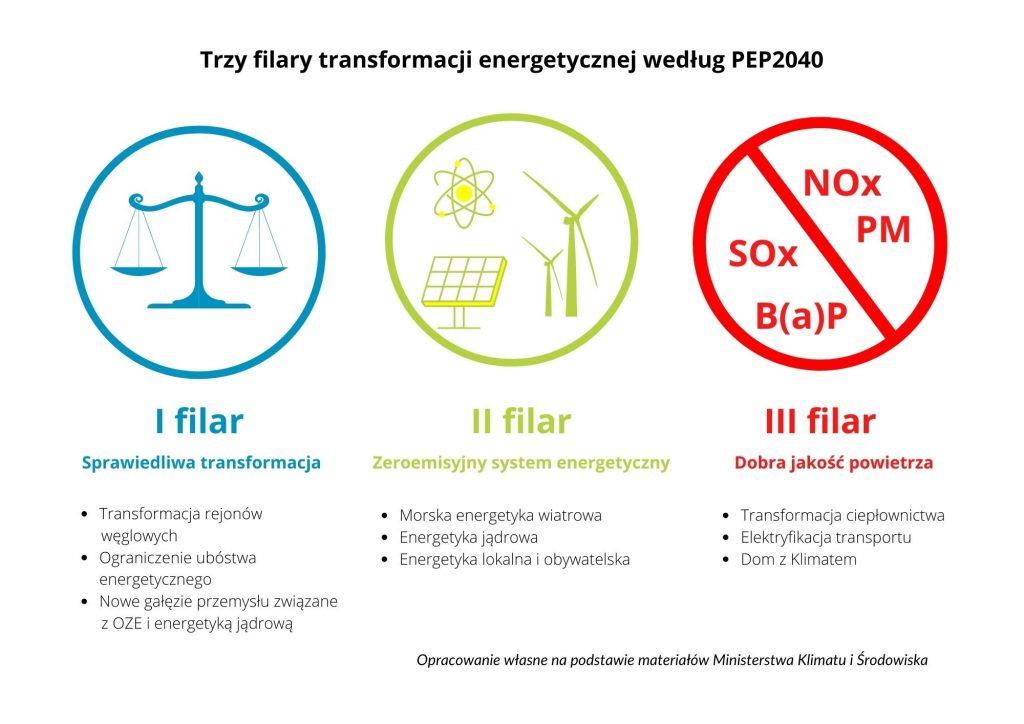 Trzy filary PEP2040 Przemysł iŚrodowisko