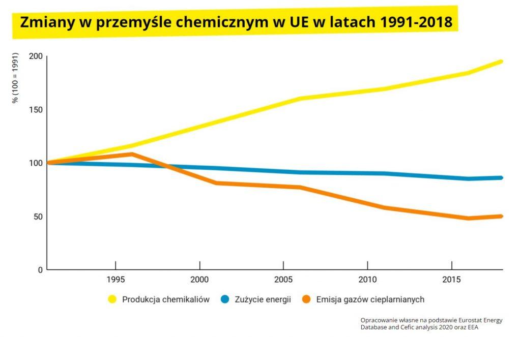 Zmiany wprzemyśle chemicznym Przemysł iŚrodowisko