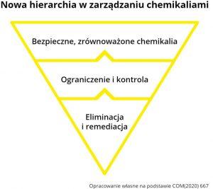 Hierarchia zarządzania wprzemyśle chemicznym Przemysł iŚrodowisko