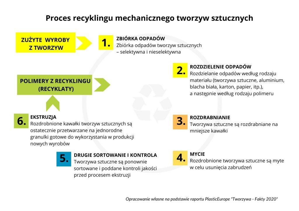 Proces recyklingu mechanicznego tworzyw sztucznych - Przemysł iŚrodowisko
