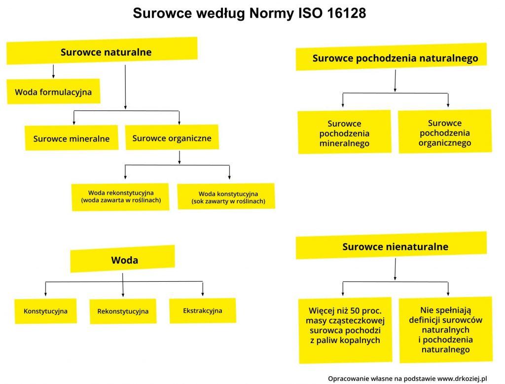 Surowce kosmetyczne norma ISO 16128 Przemysł iŚrodowisko