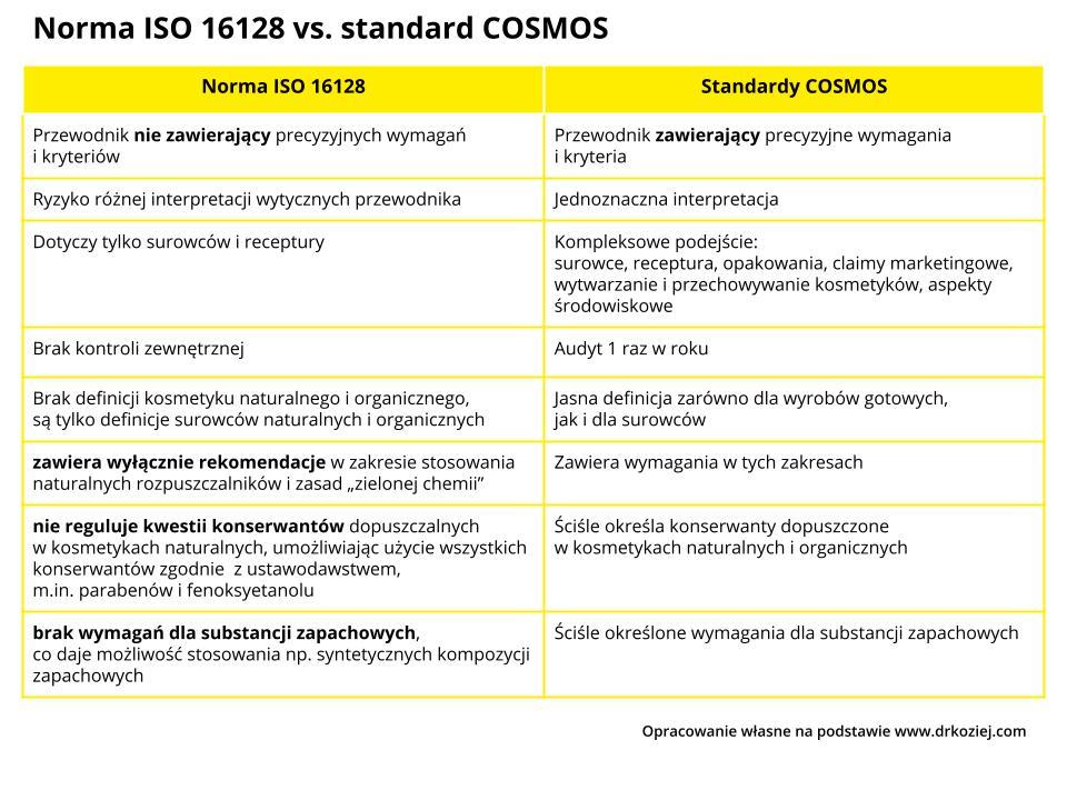 Tabela porównująca normę ISO 16128 vs. standard COSMOS Przemysł iŚrodowisko