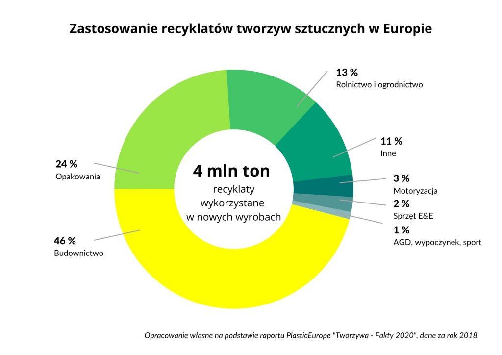 Zastosowanie recyklatów tworzyw sztucznych wEuropie - Przemysł iŚrodowisko