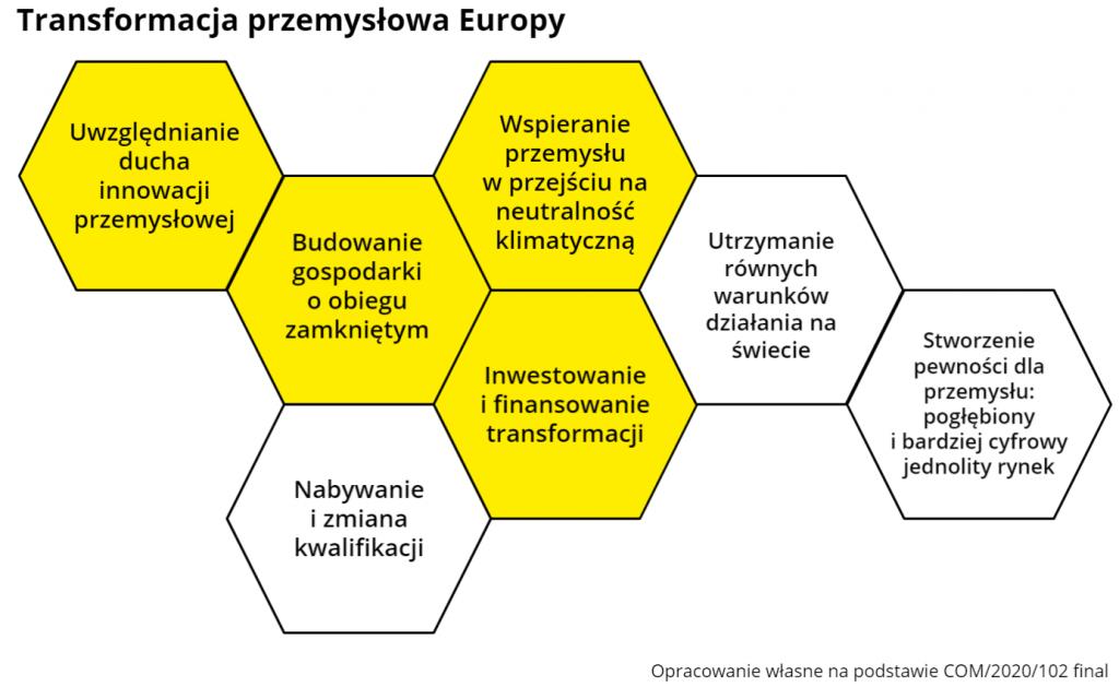Transformacja przemysłowa Europy Przemysł iŚrodowisko